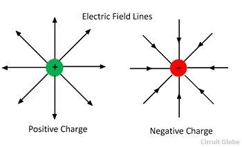 electric-field-line