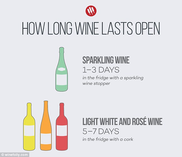 An infographic by wine experts Wine Folly reveals how long an open bottle of wine lasts