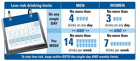 Low risk drinking levels - On any single day: Men, no more than 4 drinks on any day. Women, no more than 3 drinks on any day. Per week: Men, no more than 14 drinks per week. Women no more than 7 drinks per week.